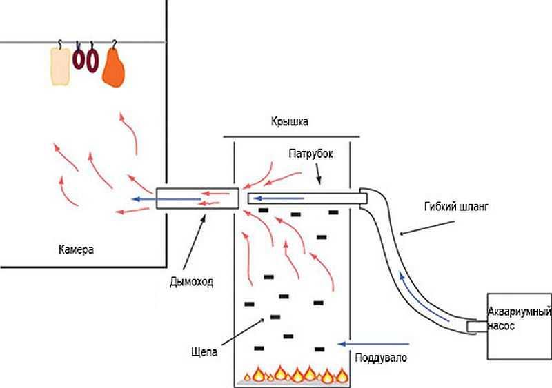 Чертеж дымогенератора холодного копчения своими руками фото 775