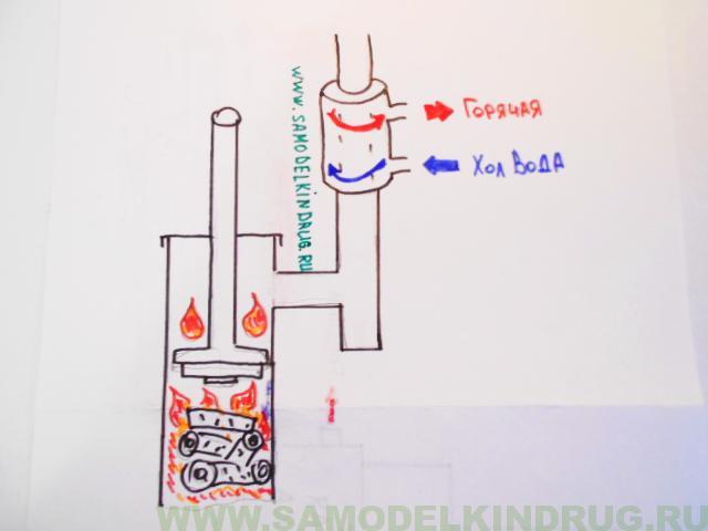 печь бубофоня с водяным контуром